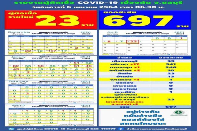 ด่วน ชลบุรี พบผู้ติดโควิดเพิ่ม 23 ราย โยงคลัสเตอร์สถานบันเทิง กทม.