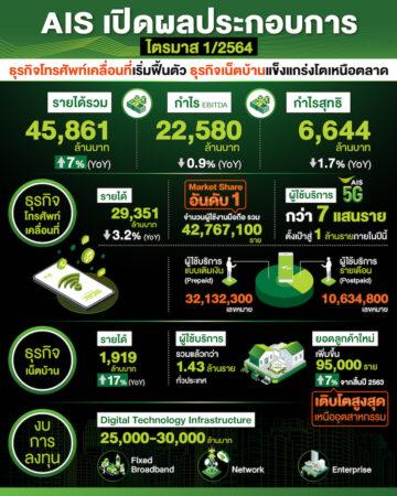AIS เผยผลประกอบการไตรมาส 1/2564 ทำรายได้รวม 45,861 ล้านบาท เติบโต 7%ธุรกิจโทรศัพท์เคลื่อนที่เริ่มฟื้นตัว-ฝั่งธุรกิจเน็ตบ้านแข็งแกร่งโตเหนือตลาด